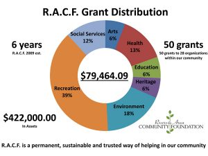 Chart showing distribution of grants for RACF as of 2015